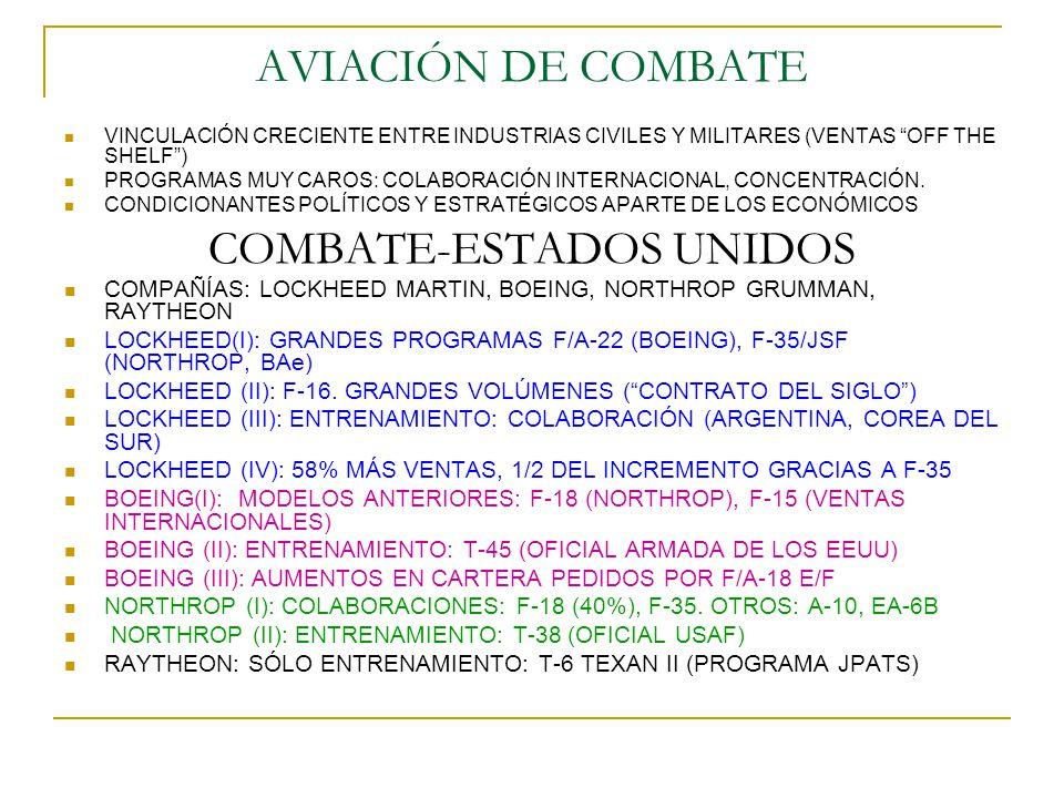 AVIACIÓN DE COMBATE VINCULACIÓN CRECIENTE ENTRE INDUSTRIAS CIVILES Y MILITARES (VENTAS OFF THE SHELF) PROGRAMAS MUY CAROS: COLABORACIÓN INTERNACIONAL,