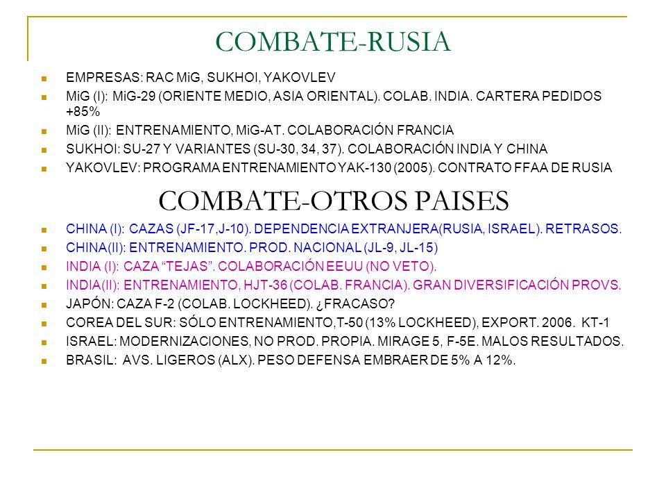 COMBATE-RUSIA EMPRESAS: RAC MiG, SUKHOI, YAKOVLEV MiG (I): MiG-29 (ORIENTE MEDIO, ASIA ORIENTAL). COLAB. INDIA. CARTERA PEDIDOS +85% MiG (II): ENTRENA