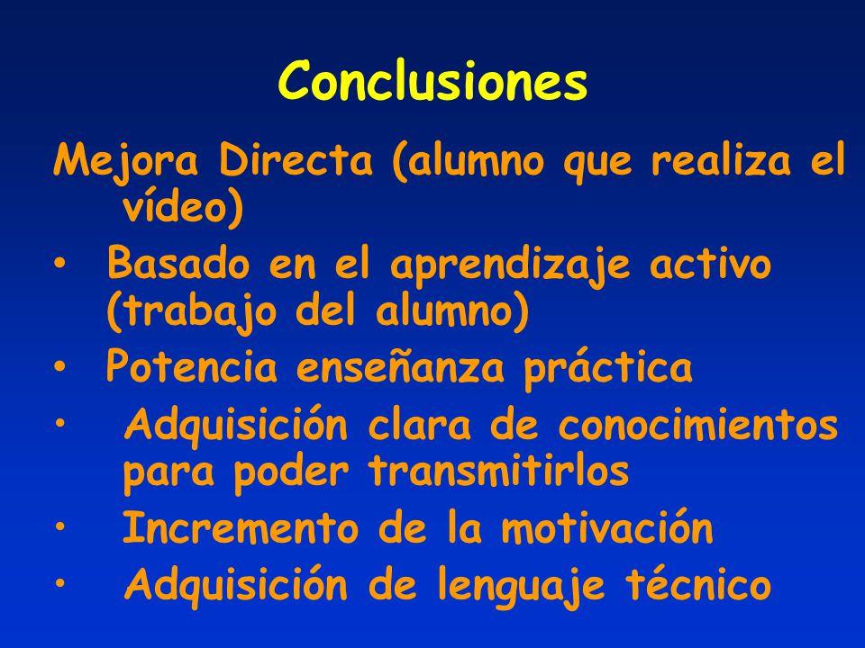 Conclusiones Mejora Directa (alumno que realiza el vídeo) Basado en el aprendizaje activo (trabajo del alumno) Potencia enseñanza práctica Adquisición