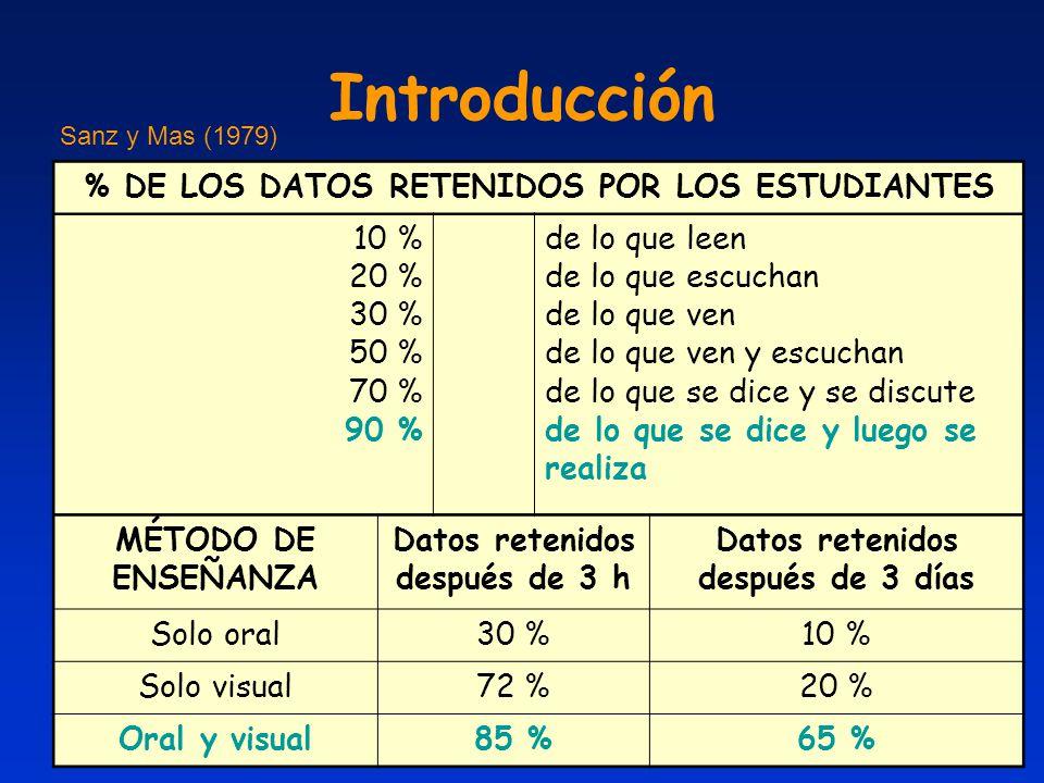 Introducción % DE LOS DATOS RETENIDOS POR LOS ESTUDIANTES 10 % 20 % 30 % 50 % 70 % 90 % de lo que leen de lo que escuchan de lo que ven de lo que ven