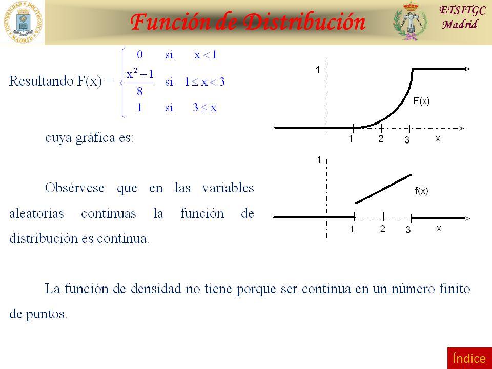 Función de Distribución ETSITGC Madrid Índice