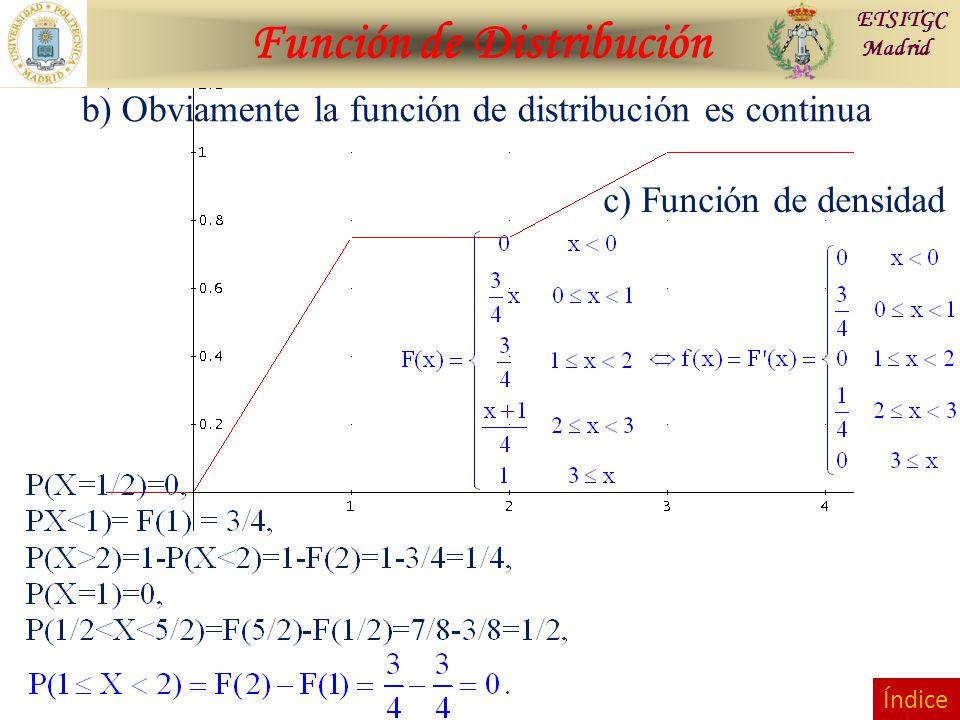 Función de Distribución ETSITGC Madrid b) Obviamente la función de distribución es continua c) Función de densidad Índice