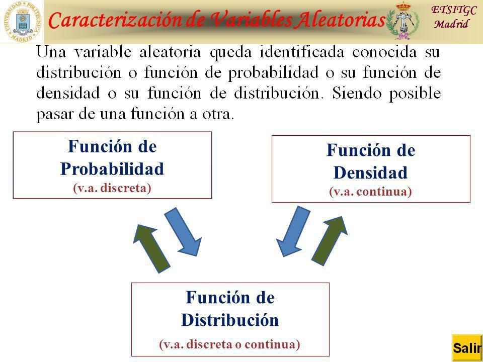 Caracterización de Variables Aleatorias ETSITGC Madrid Función de Probabilidad (v.a. discreta) Función de Densidad (v.a. continua) Función de Distribu