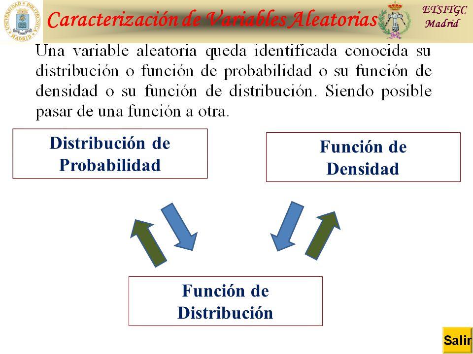 Caracterización de Variables Aleatorias ETSITGC Madrid Distribución de Probabilidad Función de Densidad Función de Distribución