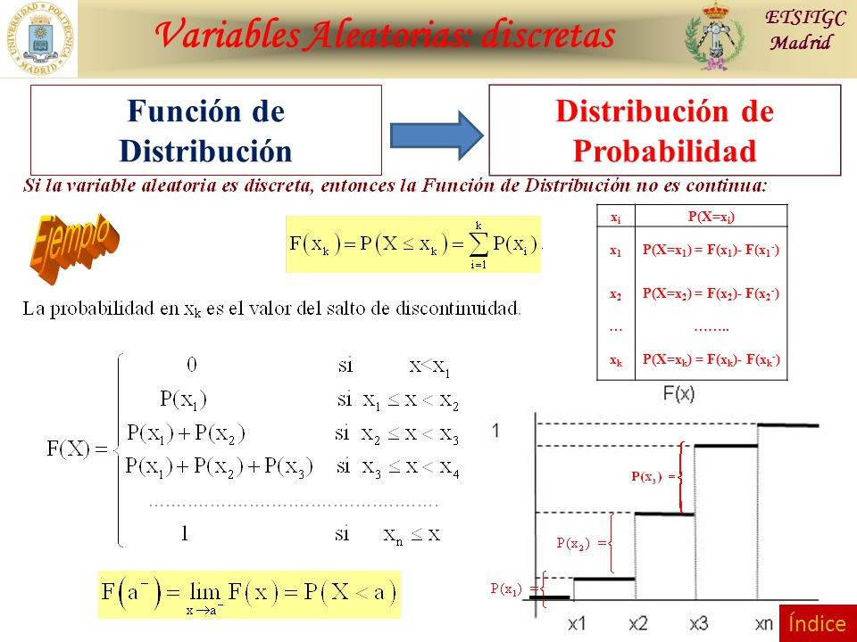 Variables Aleatorias: discretas ETSITGC Madrid Distribución de Probabilidad Función de Distribución xixi P(X=x i ) x1x1 P(X=x 1 ) = F(x 1 )- F(x 1 - )
