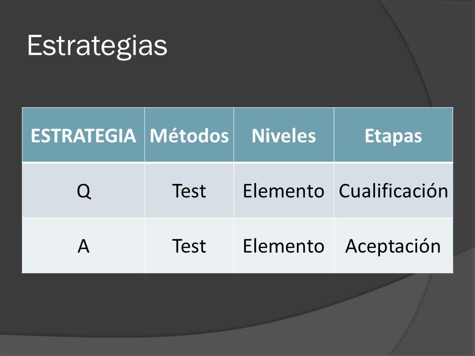 Estrategias ESTRATEGIAMétodosNivelesEtapas QTestElementoCualificación ATestElementoAceptación
