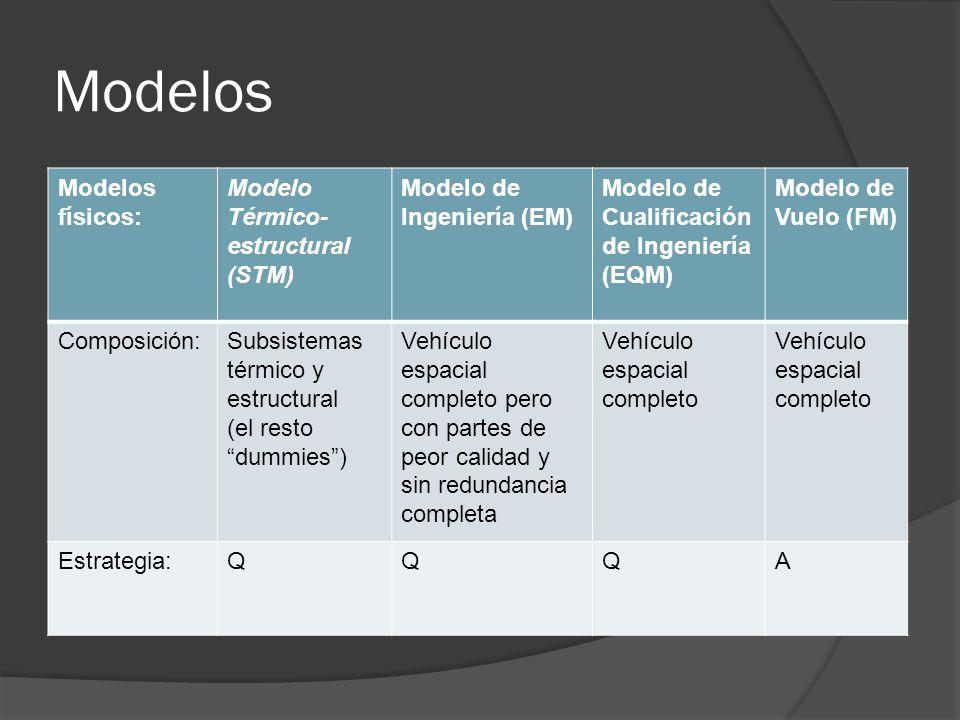 Modelos Modelos físicos: Modelo Térmico- estructural (STM) Modelo de Ingeniería (EM) Modelo de Cualificación de Ingeniería (EQM) Modelo de Vuelo (FM)