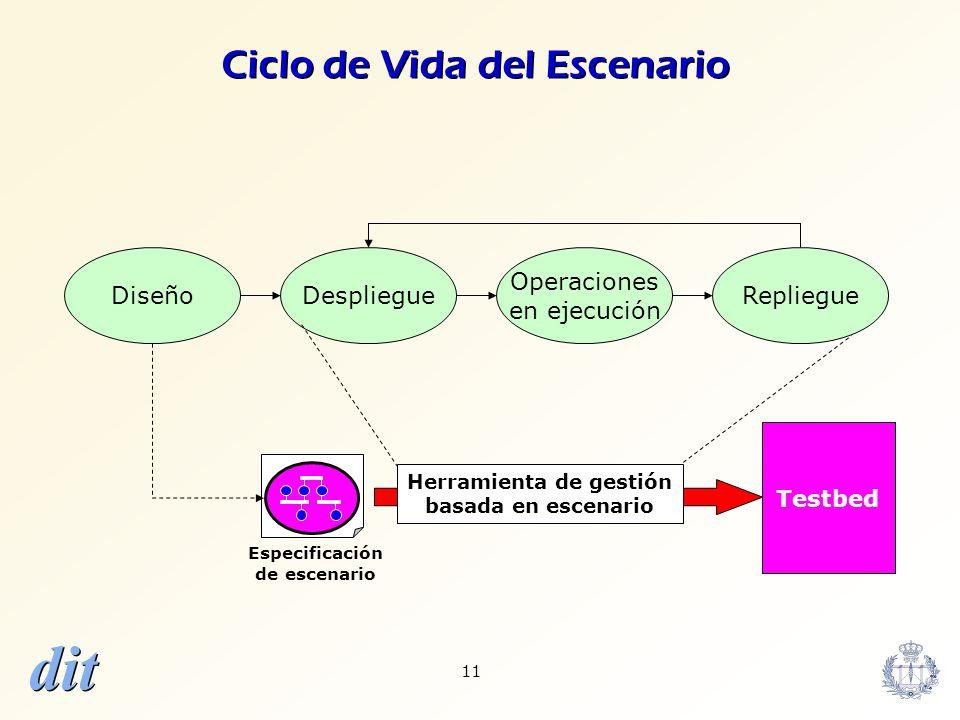 dit 11 Diseño Operaciones en ejecución Ciclo de Vida del Escenario DespliegueRepliegue Testbed Herramienta de gestión basada en escenario Especificaci