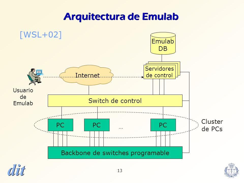 dit 13 Backbone de switches programable PC Servidores de control PC Switch de control Internet Usuario de Emulab … DB Cluster de PCs Arquitectura de E
