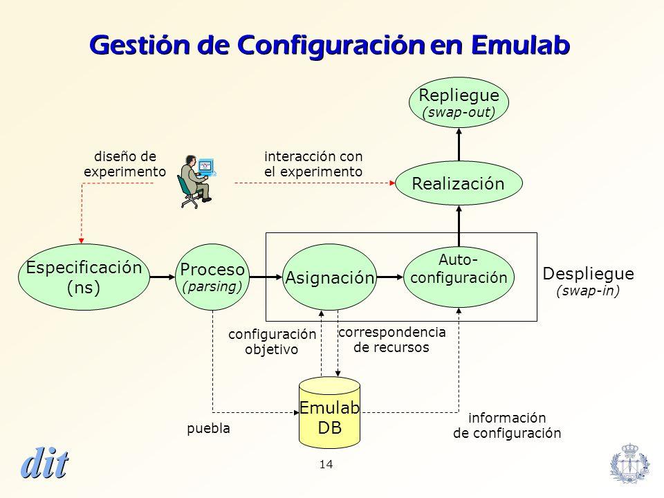 dit 14 Proceso (parsing) Emulab DB Auto- configuración Asignación puebla correspondencia de recursos información de configuración Despliegue (swap-in)