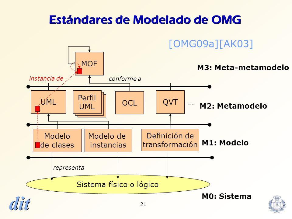 dit 21 Sistema físico o lógico M0: Sistema Modelo de clases Modelo de instancias representa M1: Modelo Definición de transformación UML … M2: Metamode