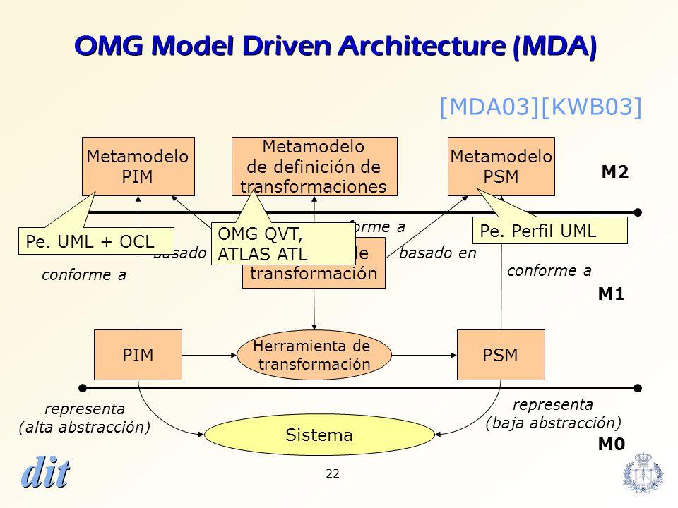 dit 22 Herramienta de transformación Sistema representa (alta abstracción) representa (baja abstracción) PIMPSM conforme a Metamodelo de definición de