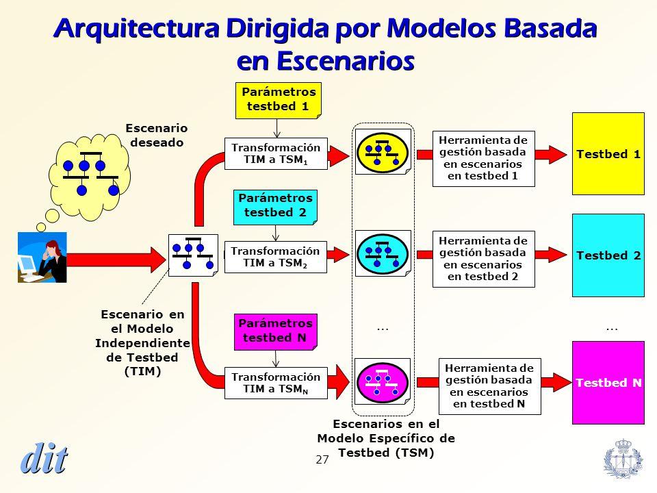 dit 27 Arquitectura Dirigida por Modelos Basada en Escenarios Testbed N Testbed 2 Testbed 1 Escenarios en el Modelo Específico de Testbed (TSM) Herram