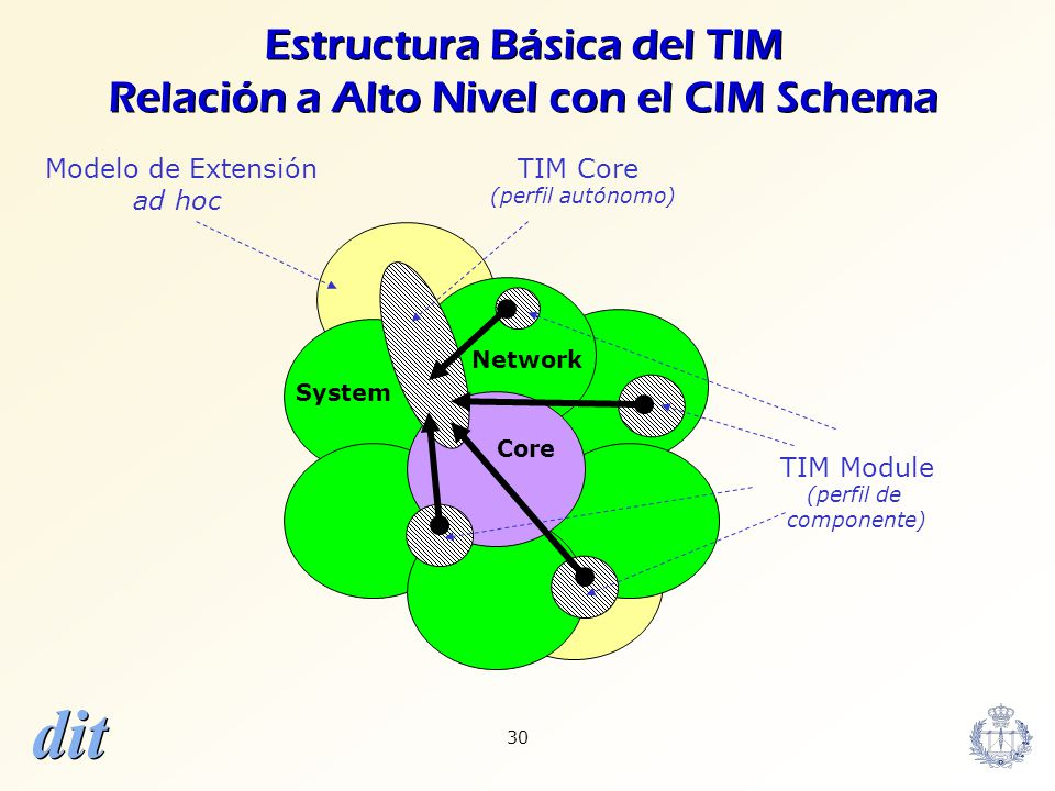 dit 30 Modelo de Extensión ad hoc Estructura Básica del TIM Relación a Alto Nivel con el CIM Schema System Network TIM Core (perfil autónomo) Core TIM