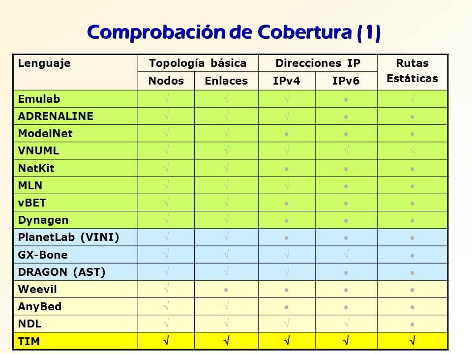 Comprobación de Cobertura (1) LenguajeTopología básicaDirecciones IPRutas Estáticas NodosEnlacesIPv4IPv6 Emulab ADRENALINE ModelNet VNUML NetKit MLN v