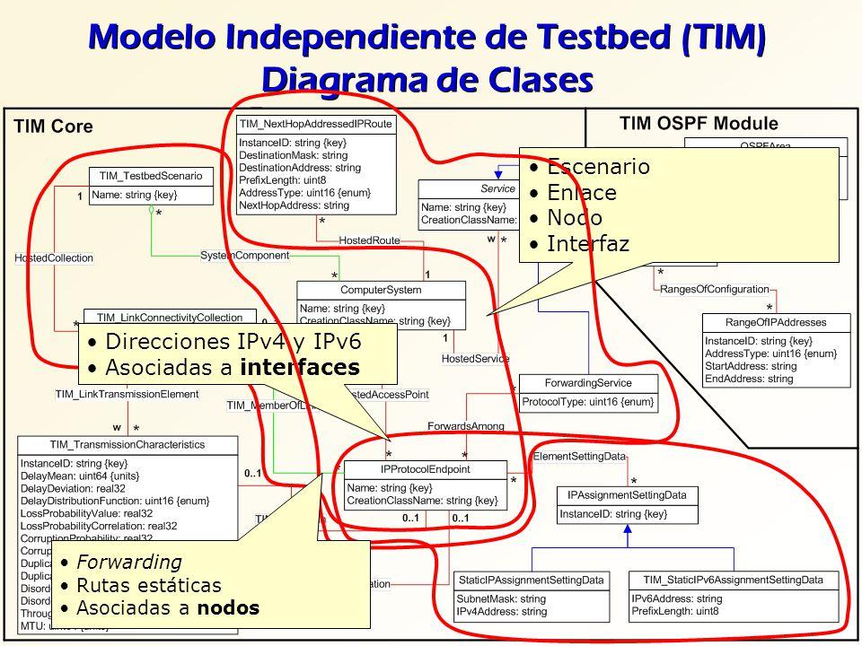 Modelo Independiente de Testbed (TIM) Diagrama de Clases Escenario Enlace Nodo Interfaz Direcciones IPv4 y IPv6 Asociadas a interfaces Forwarding Ruta