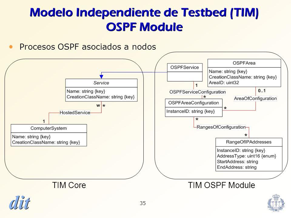 dit 35 Modelo Independiente de Testbed (TIM) OSPF Module TIM CoreTIM OSPF Module Procesos OSPF asociados a nodos