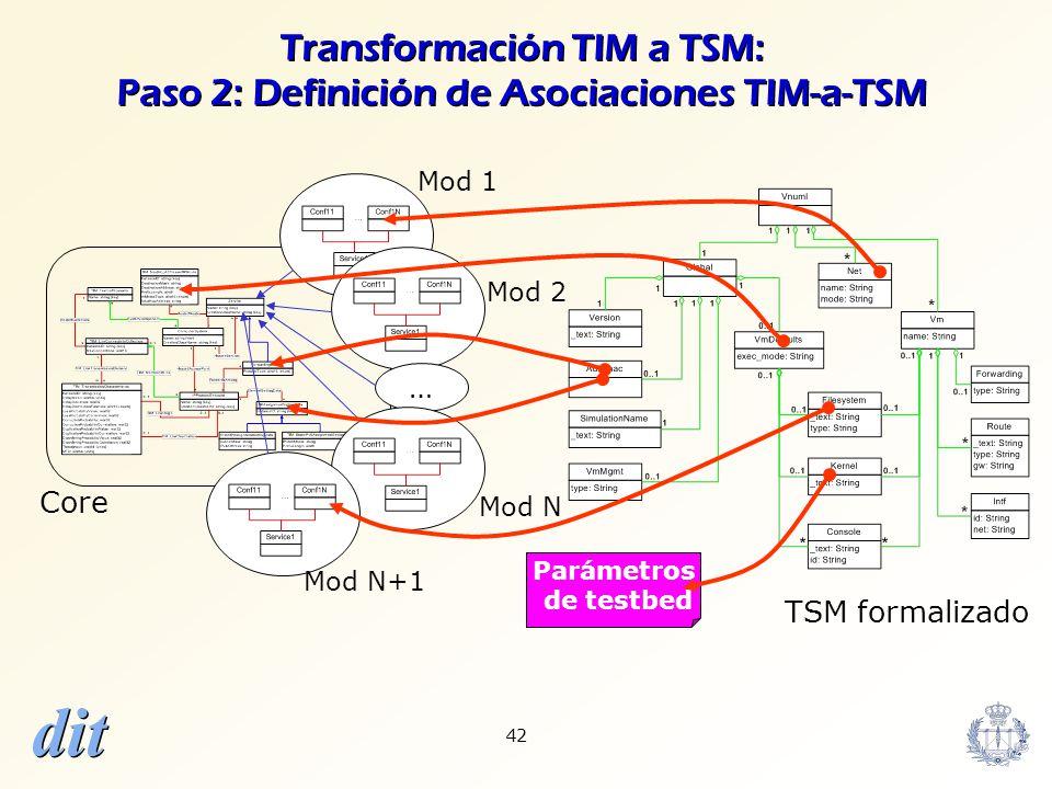 dit 42 ? ? Transformación TIM a TSM: Paso 2: Definición de Asociaciones TIM-a-TSM … Core Mod N Parámetros de testbed Mod 2 Mod 1 TSM formalizado Mod N