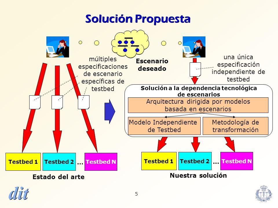 dit 56 Conclusiones Solución al problema de la dependencia tecnológica de escenarios, con varios casos de aplicación (5 casos) y validado experimentalmente (2 testbeds) –Arquitectura de gestión de configuración dirigida por modelos Principios de MDA, PIM TIM y PSM TSM Evitar cualquier modificación en testbeds y herramientas existentes –Modelo Independiente de Testbed (TIM) Cobertura, orientación al nivel de red, modularidad, extensibilidad, simplicidad Basado en el CIM Schema de la DMTF –Metodología de diseño TIM-a-TSM Genérica y sistemática, optimizada para TSMs basados en XML (caso habitual) Basada en MDA de la OMG, combinable con ontologías de correspondencia