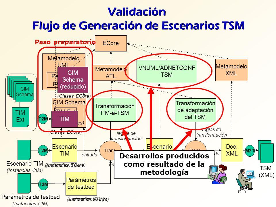 Metamodelo UML Perfil UML para CIM CIM Schema TIM Ext (UML classes) Validación Flujo de Generación de Escenarios TSM Escenario TIM (Instancias CIM) CI