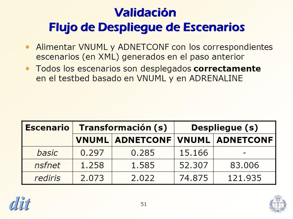 dit 51 Validación Flujo de Despliegue de Escenarios Alimentar VNUML y ADNETCONF con los correspondientes escenarios (en XML) generados en el paso ante