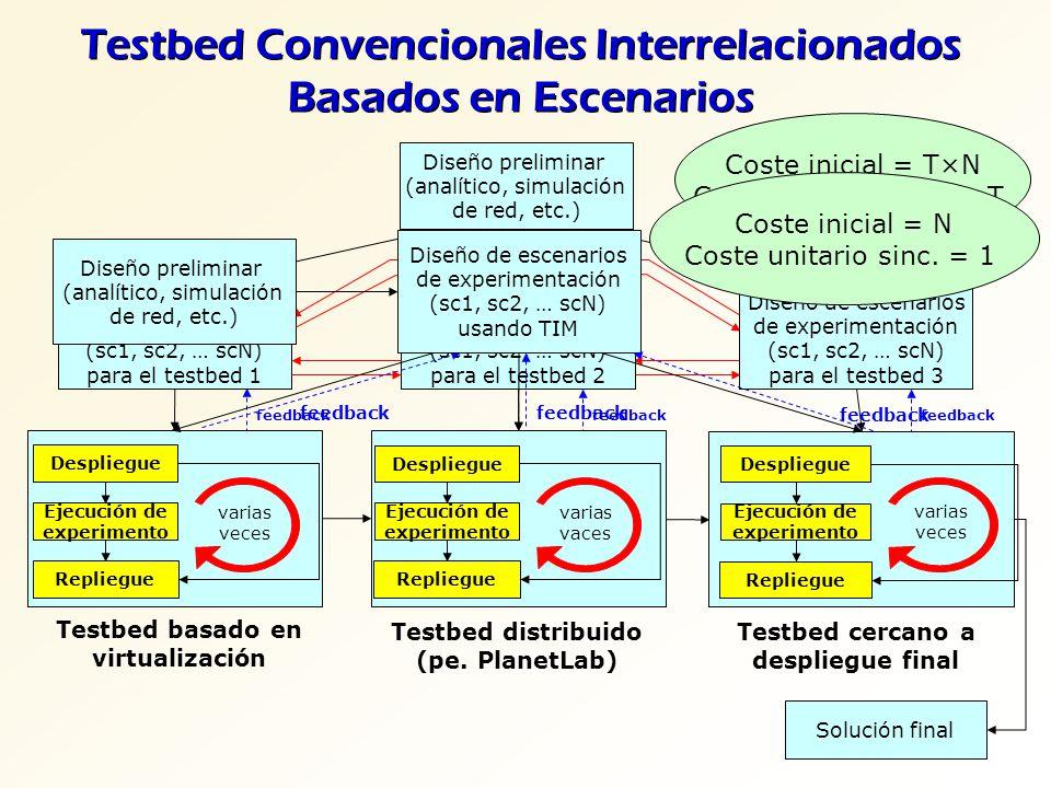 feedback Testbed Convencionales Interrelacionados Basados en Escenarios Despliegue Repliegue Ejecución de experimento varias veces Testbed basado en v
