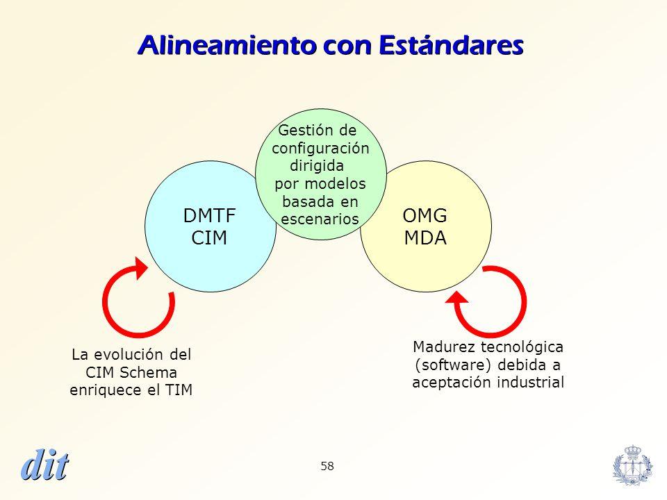 dit 58 OMG MDA DMTF CIM Gestión de configuración dirigida por modelos basada en escenarios Madurez tecnológica (software) debida a aceptación industri