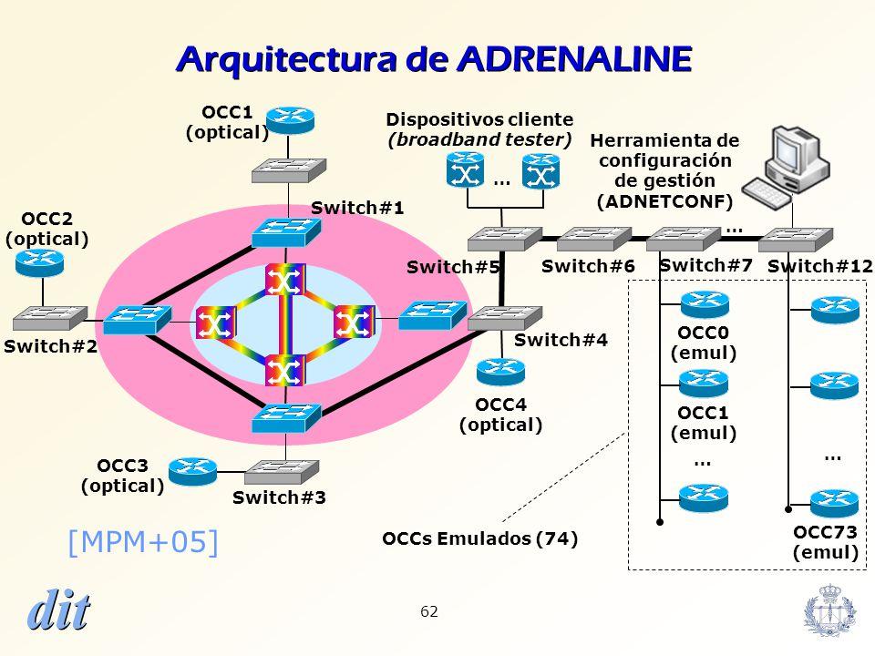 dit 62 Arquitectura de ADRENALINE Switch#4 … Switch#6 Switch#5 Switch#3 Switch#1 Switch#7 OCC1 (optical) OCC2 (optical) OCC3 (optical) … Dispositivos