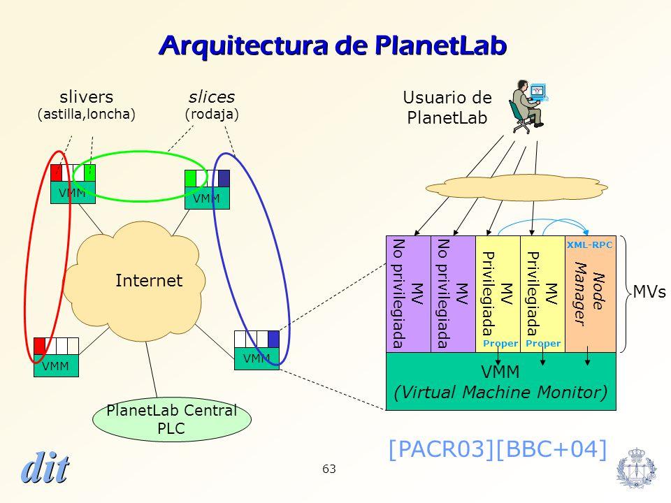 dit 63 Internet VMM PlanetLab Central PLC slivers (astilla,loncha) slices (rodaja) Usuario de PlanetLab MV Privilegiada VMM (Virtual Machine Monitor)