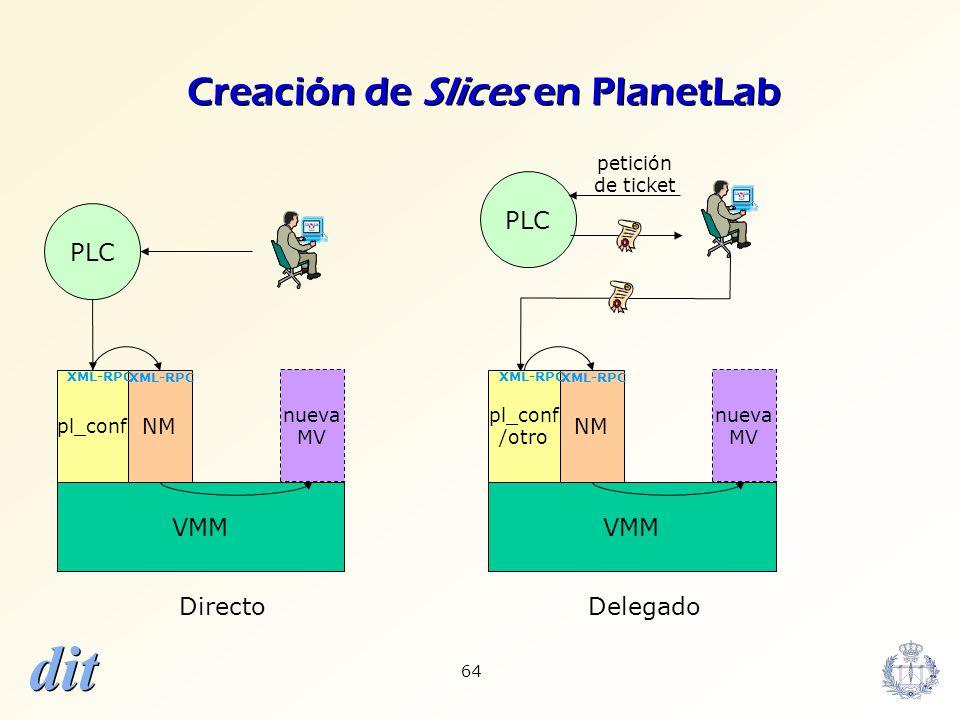 dit 64 VMM NM pl_conf PLC XML-RPC nueva MV VMM NM pl_conf /otro PLC XML-RPC nueva MV petición de ticket Directo Delegado Creación de Slices en PlanetL