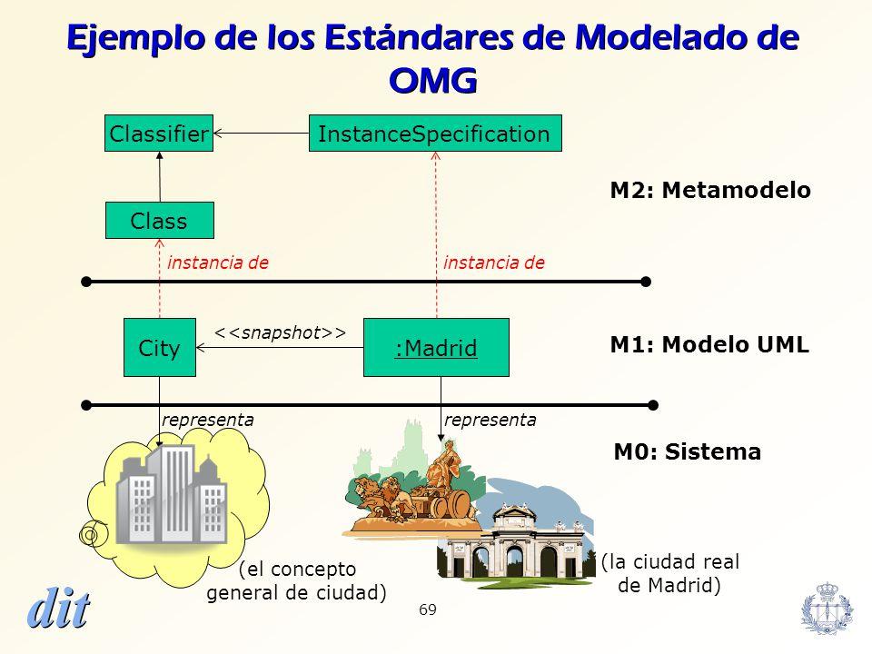 dit 69 Classifier City:Madrid representa M2: Metamodelo M1: Modelo UML M0: Sistema InstanceSpecification instancia de > instancia de Class (la ciudad