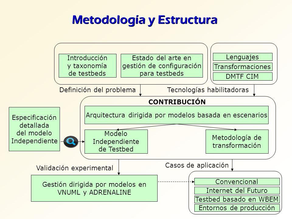 Metodología y Estructura Estado del arte en gestión de configuración para testbeds Introducción y taxonomía de testbeds Lenguajes Transformaciones DMT