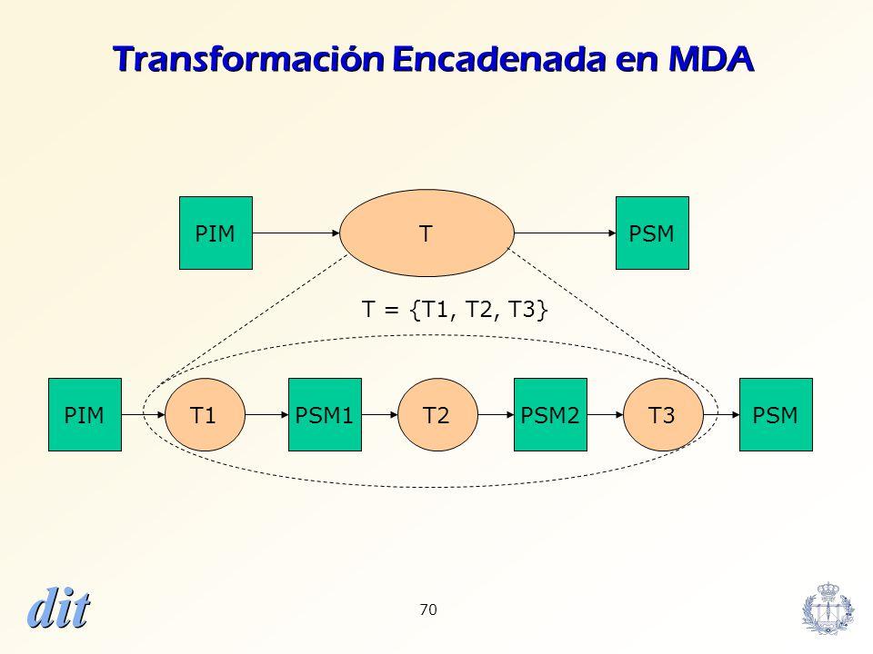 dit 70 T PIM T1T2T3 T = {T1, T2, T3} PIMPSM1 PSM PSM2 Transformación Encadenada en MDA