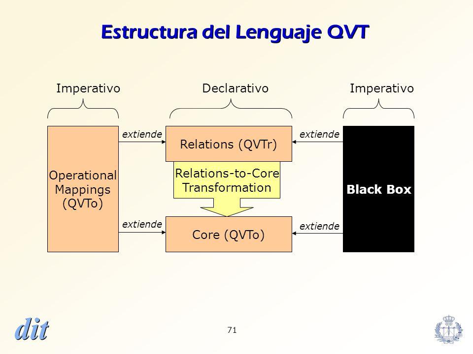 dit 71 Operational Mappings (QVTo) Black Box Core (QVTo) Relations-to-Core Transformation Relations (QVTr) DeclarativoImperativo extiende Estructura d