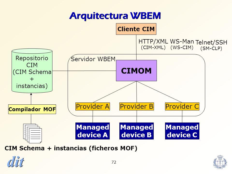 dit 72 Repositorio CIM (CIM Schema + instancias) CIMOM CIM Schema + instancias (ficheros MOF) Compilador MOF Provider A Managed device A Provider B Ma