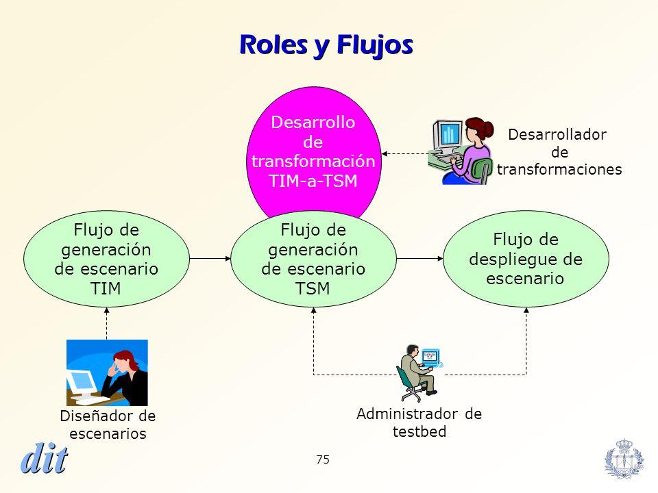 dit 75 Desarrollo de transformación TIM-a-TSM Roles y Flujos Flujo de generación de escenario TIM Flujo de generación de escenario TSM Flujo de despli