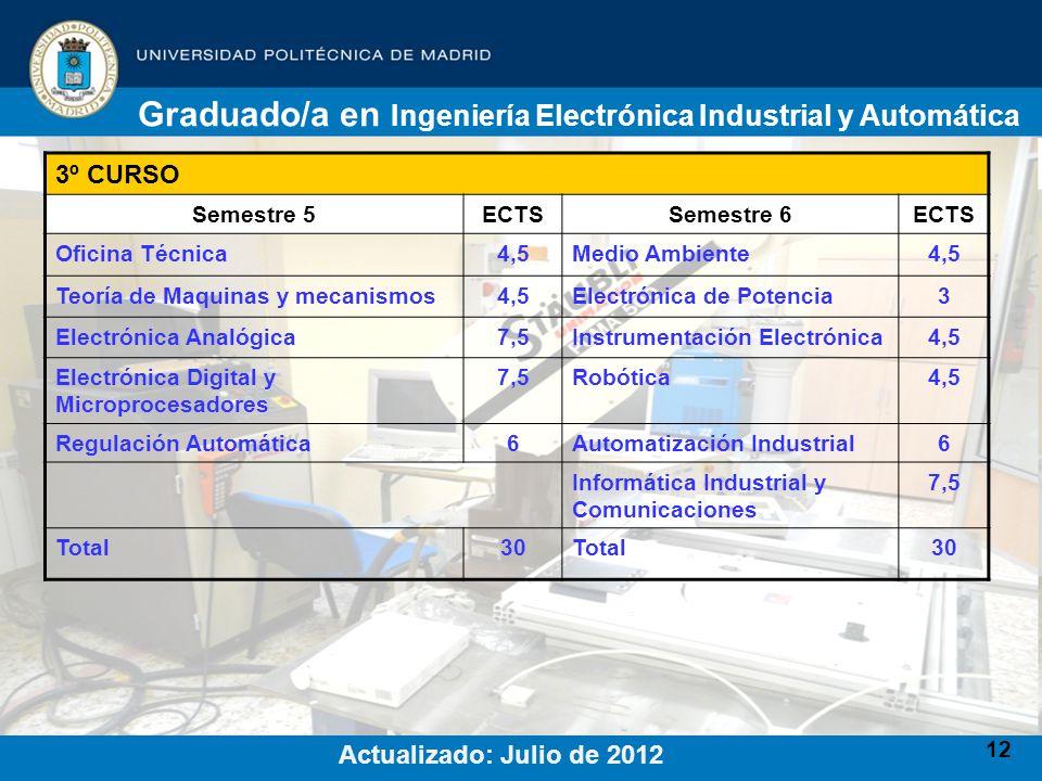 12 3º CURSO Semestre 5ECTSSemestre 6ECTS Oficina Técnica4,5Medio Ambiente4,5 Teoría de Maquinas y mecanismos4,5Electrónica de Potencia3 Electrónica An