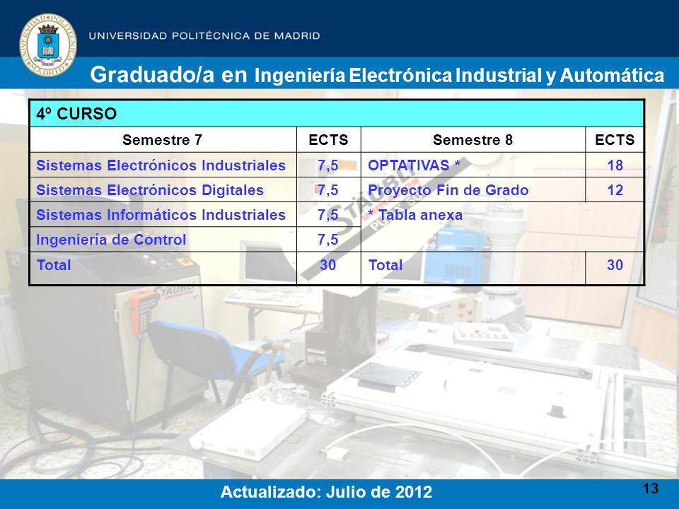 13 4º CURSO Semestre 7ECTSSemestre 8ECTS Sistemas Electrónicos Industriales7,5OPTATIVAS *18 Sistemas Electrónicos Digitales7,5Proyecto Fin de Grado12