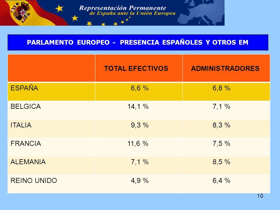 TOTAL EFECTIVOS ADMINISTRADORES ESPAÑA 6,6 % 6,8 % BELGICA 14,1 % 7,1 % ITALIA 9,3 % 8,3 % FRANCIA 11,6 % 7,5 % ALEMANIA 7,1 % 8,5 % REINO UNIDO 4,9 % 6,4 % PARLAMENTO EUROPEO - PRESENCIA ESPAÑOLES Y OTROS EM 10