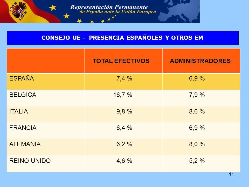 TOTAL EFECTIVOS ADMINISTRADORES ESPAÑA 7,4 % 6,9 % BELGICA 16,7 % 7,9 % ITALIA 9,8 % 8,6 % FRANCIA 6,4 % 6,9 % ALEMANIA 6,2 % 8,0 % REINO UNIDO 4,6 % 5,2 % CONSEJO UE - PRESENCIA ESPAÑOLES Y OTROS EM 11
