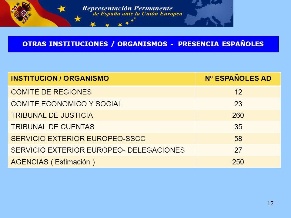 OTRAS INSTITUCIONES / ORGANISMOS - PRESENCIA ESPAÑOLES 12 INSTITUCION / ORGANISMONº ESPAÑOLES AD COMITÉ DE REGIONES12 COMITÉ ECONOMICO Y SOCIAL23 TRIBUNAL DE JUSTICIA260 TRIBUNAL DE CUENTAS35 SERVICIO EXTERIOR EUROPEO-SSCC58 SERVICIO EXTERIOR EUROPEO- DELEGACIONES27 AGENCIAS ( Estimación )250