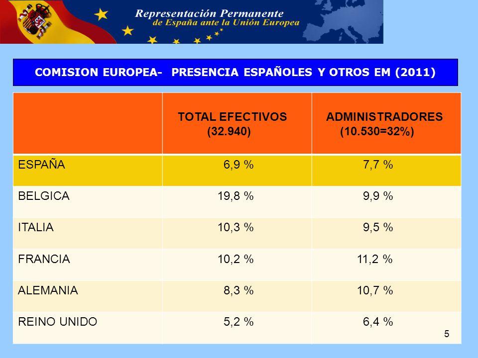 TOTAL EFECTIVOS (32.940) ADMINISTRADORES (10.530=32%) ESPAÑA 6,9 % 7,7 % BELGICA 19,8 % 9,9 % ITALIA 10,3 % 9,5 % FRANCIA 10,2 % 11,2 % ALEMANIA 8,3 % 10,7 % REINO UNIDO 5,2 % 6,4 % COMISION EUROPEA- PRESENCIA ESPAÑOLES Y OTROS EM (2011) 5