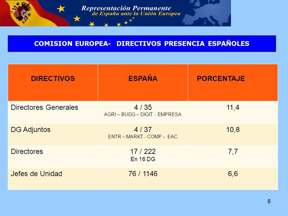 DIRECTIVOS ESPAÑA PORCENTAJE Directores Generales4 / 35 AGRI – BUDG – DIGIT - EMPRESA 11,4 DG Adjuntos4 / 37 ENTR – MARKT - COMP - EAC 10,8 Directores17 / 222 En 16 DG 7,7 Jefes de Unidad76 / 11466,6 COMISION EUROPEA- DIRECTIVOS PRESENCIA ESPAÑOLES 6
