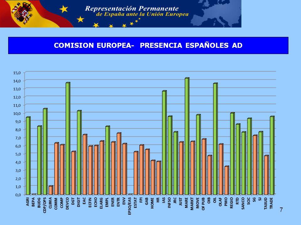 COMISION EUROPEA- PRESENCIA ESPAÑOLES AD 7