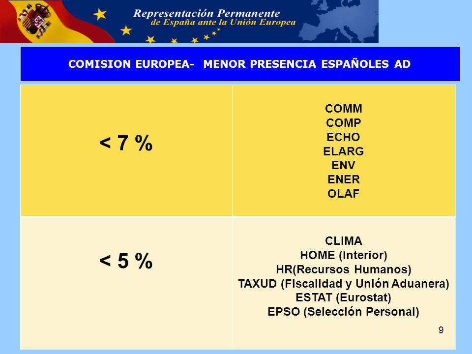 < 7 % COMM COMP ECHO ELARG ENV ENER OLAF < 5 % CLIMA HOME (Interior) HR(Recursos Humanos) TAXUD (Fiscalidad y Unión Aduanera) ESTAT (Eurostat) EPSO (Selección Personal) 9 COMISION EUROPEA- MENOR PRESENCIA ESPAÑOLES AD