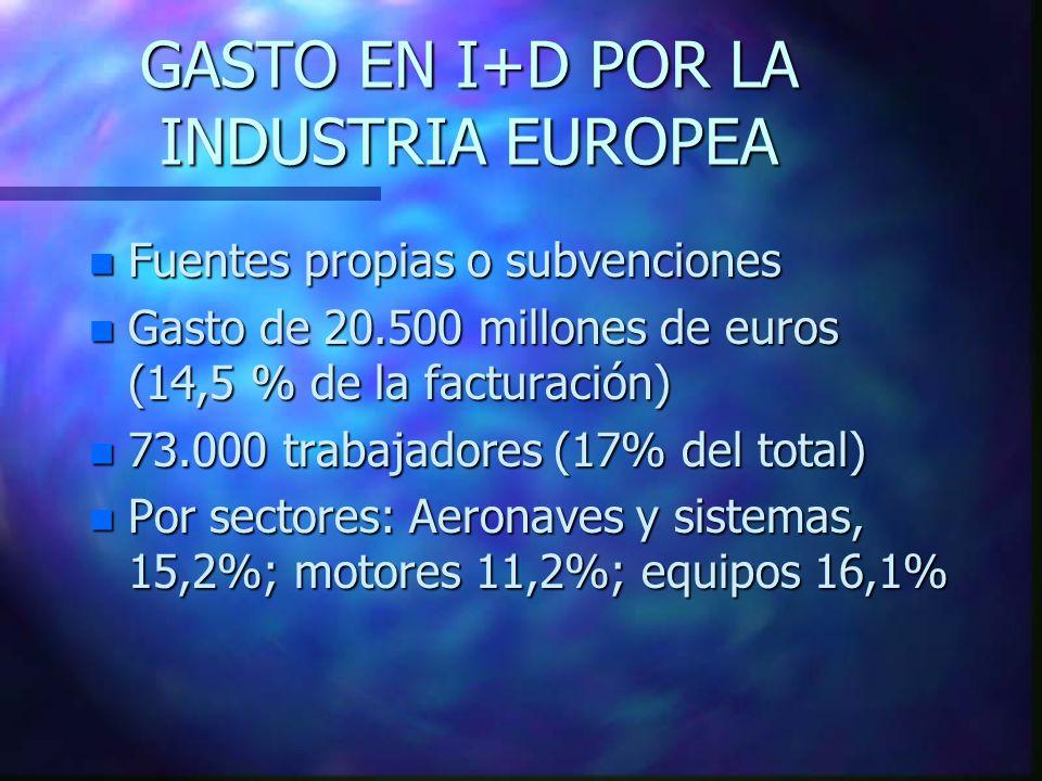 GASTO EN I+D POR LA INDUSTRIA EUROPEA n Fuentes propias o subvenciones n Gasto de 20.500 millones de euros (14,5 % de la facturación) n 73.000 trabajadores (17% del total) n Por sectores: Aeronaves y sistemas, 15,2%; motores 11,2%; equipos 16,1%