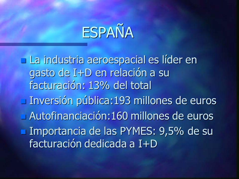ESPAÑA n La industria aeroespacial es líder en gasto de I+D en relación a su facturación: 13% del total n Inversión pública:193 millones de euros n Autofinanciación:160 millones de euros n Importancia de las PYMES: 9,5% de su facturación dedicada a I+D