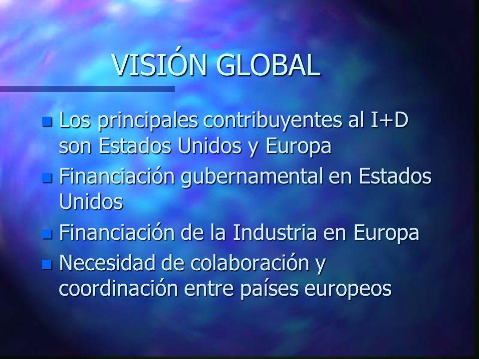 VISIÓN GLOBAL n Los principales contribuyentes al I+D son Estados Unidos y Europa n Financiación gubernamental en Estados Unidos n Financiación de la Industria en Europa n Necesidad de colaboración y coordinación entre países europeos