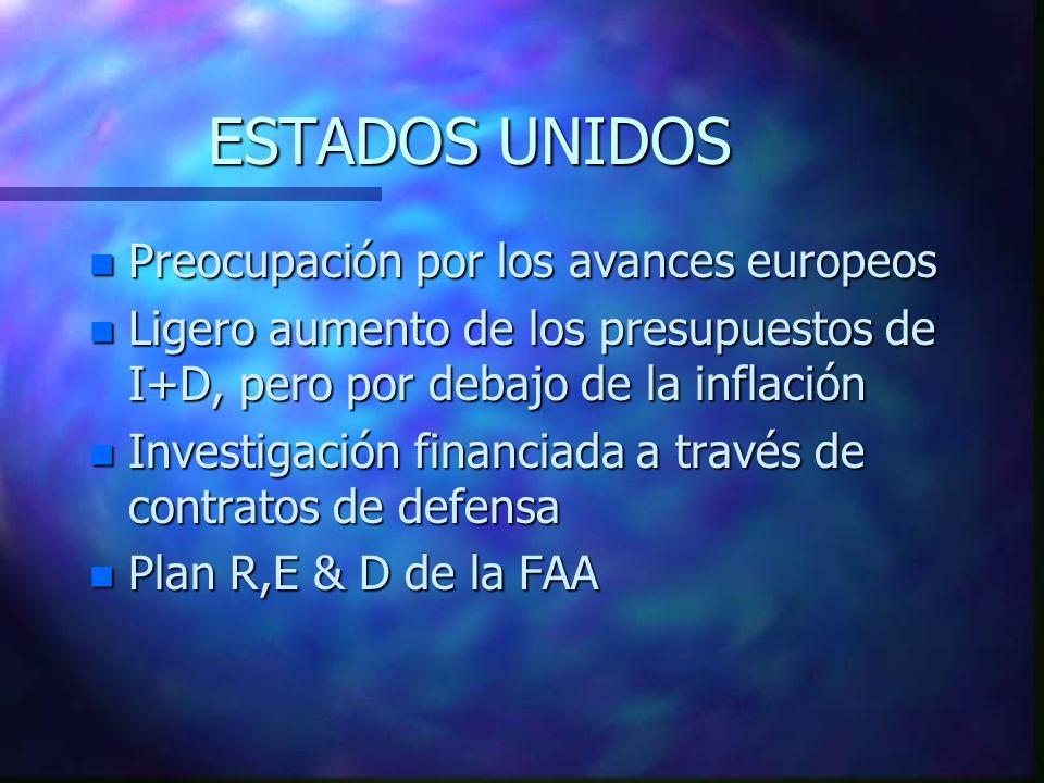 ESPAÑA Participación internacional n V PROGRAMA MARCO: 190 millones de euros en la parte aeronáutica n EUREKA: 48 millones de euros n ESA: 11 millones de euros n La participación española en estos programas está gestionada por el CDTI (Centro para el desarrollo tecnológico industrial)