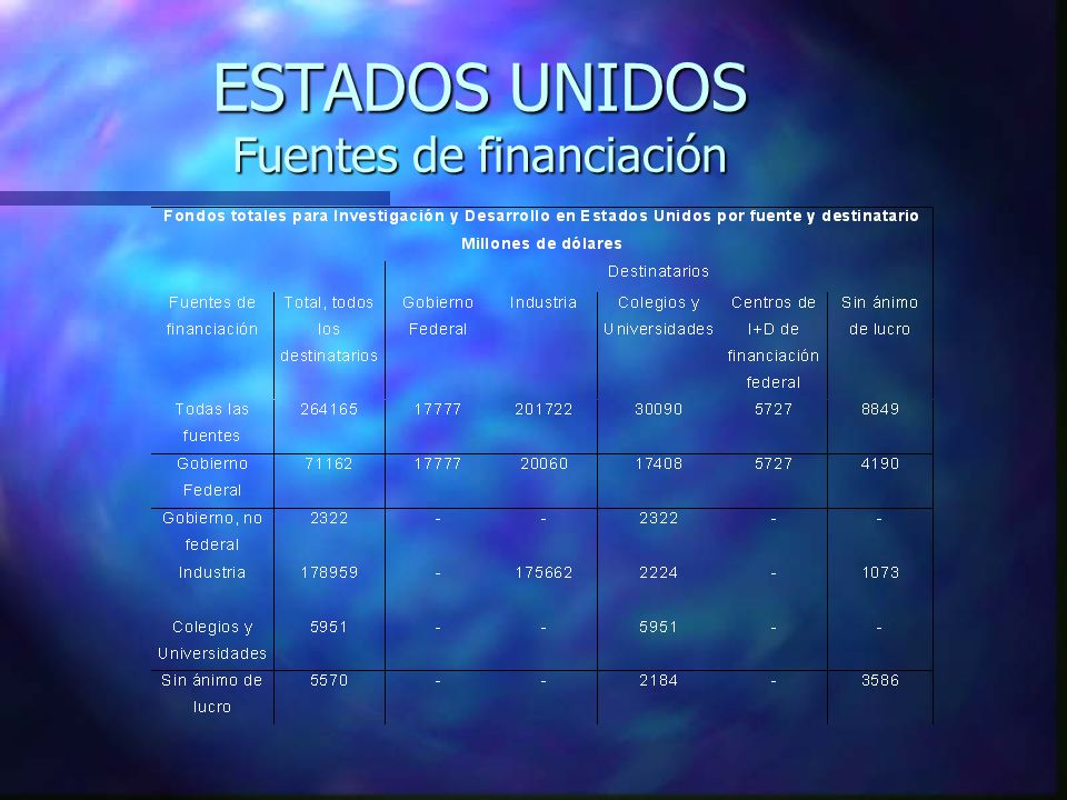 ESTADOS UNIDOS Fuentes de financiación